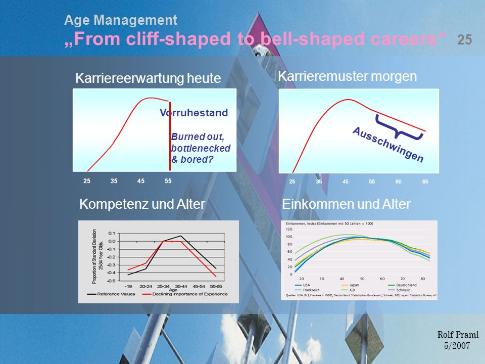 "Age Management ""From cliff-shaped to bell-shaped careers"