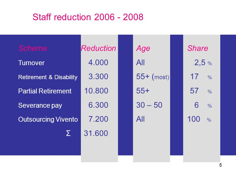 Staff reduction 2006 - 2008 Scheme Reduction Age Share Σ 31.600