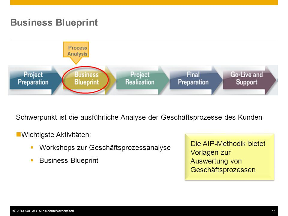 Implementierungstools implementierungsmethodik ppt herunterladen 11 business blueprint schwerpunkt malvernweather Images