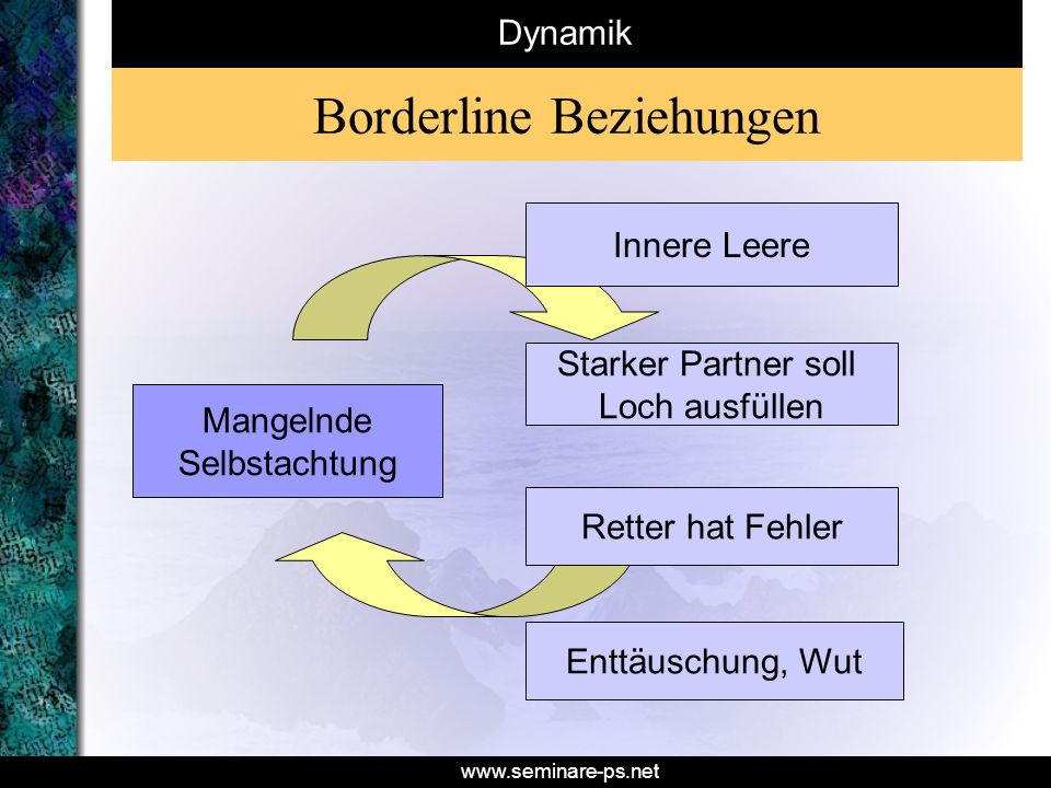 Borderline Beziehungen