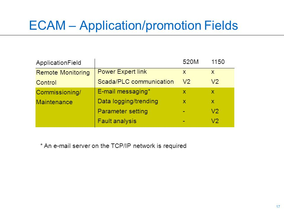 ECAM – Application/promotion Fields