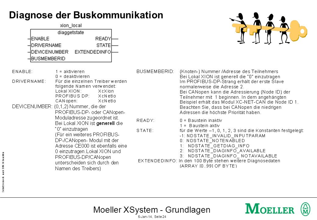 Diagnose der Buskommunikation