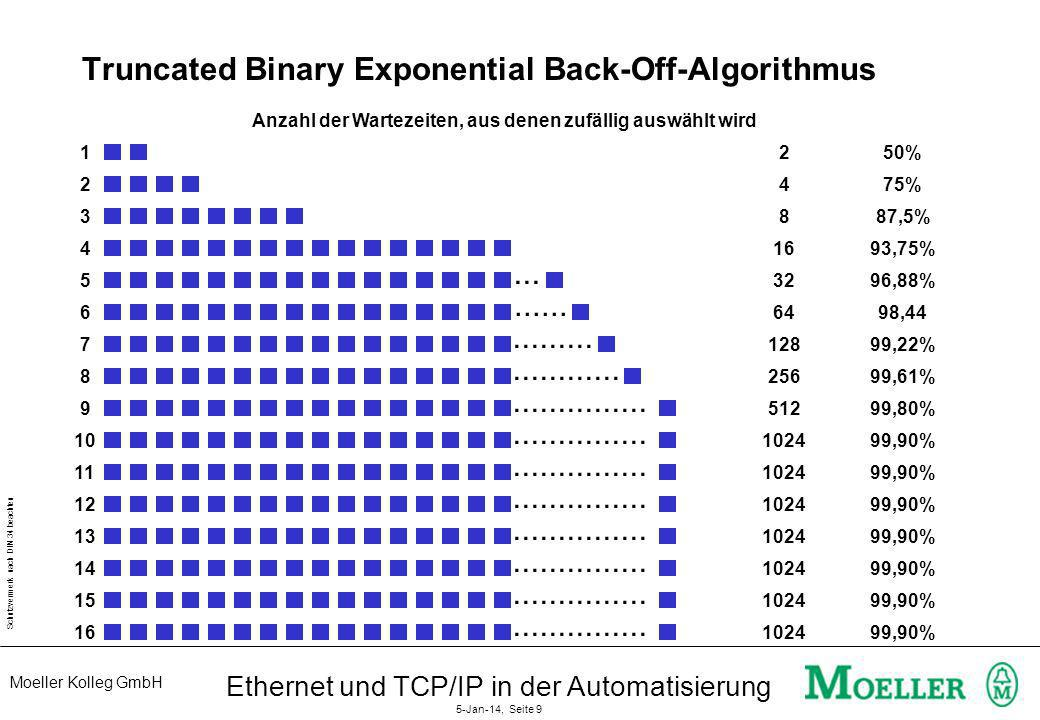 Truncated Binary Exponential Back-Off-Algorithmus
