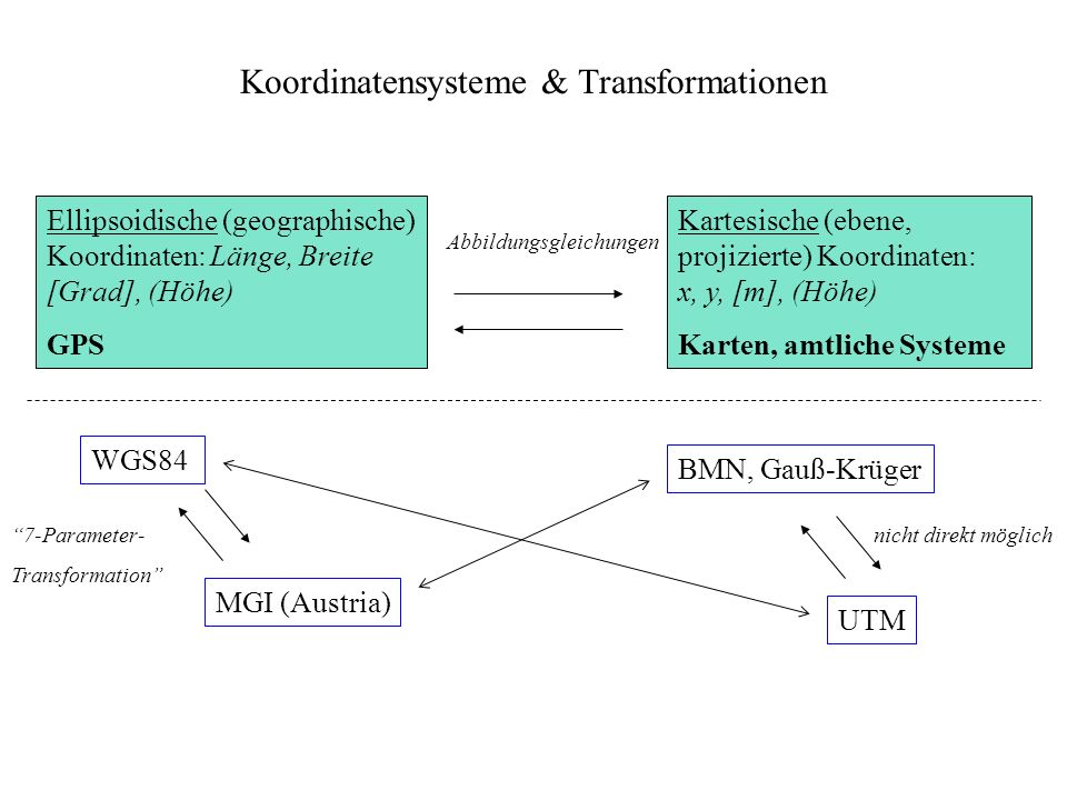 Koordinatensysteme & Transformationen