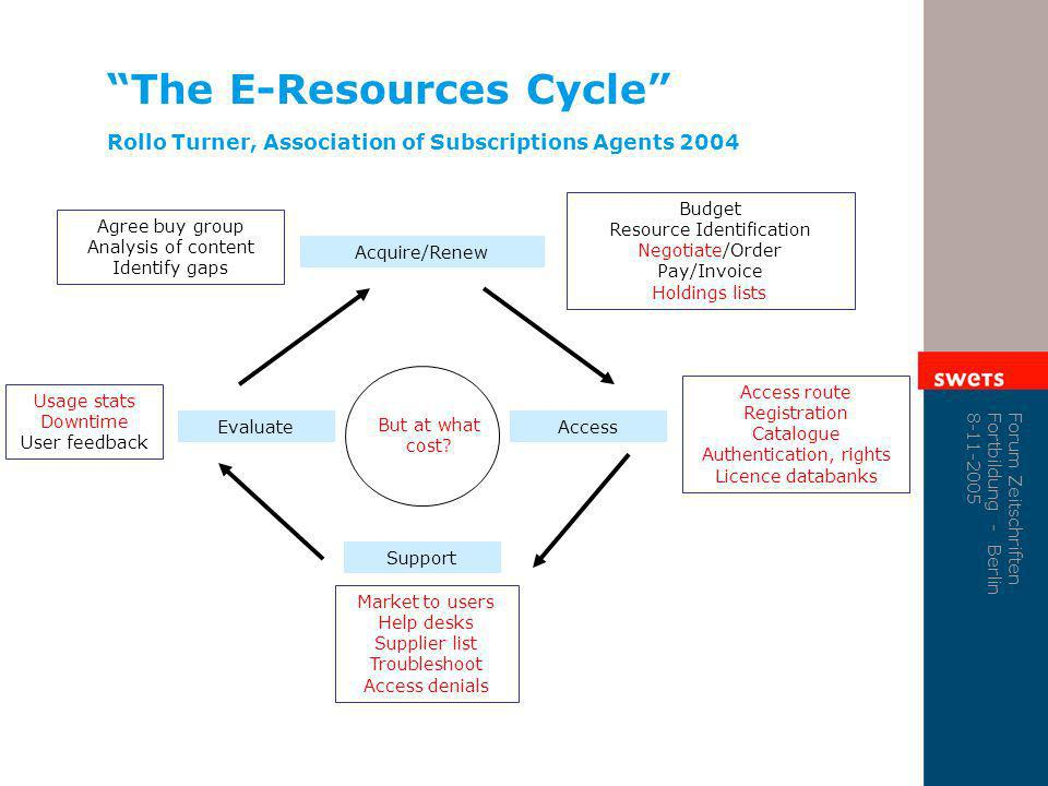 The E-Resources Cycle Rollo Turner, Association of Subscriptions Agents 2004