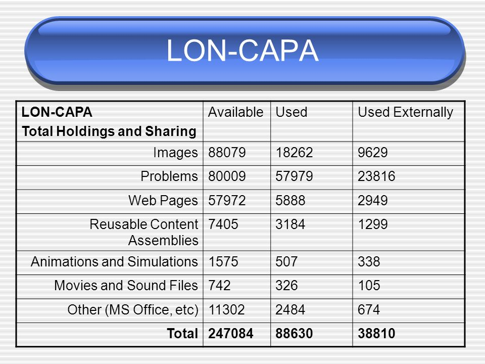 LON-CAPA LON-CAPA Total Holdings and Sharing Available Used