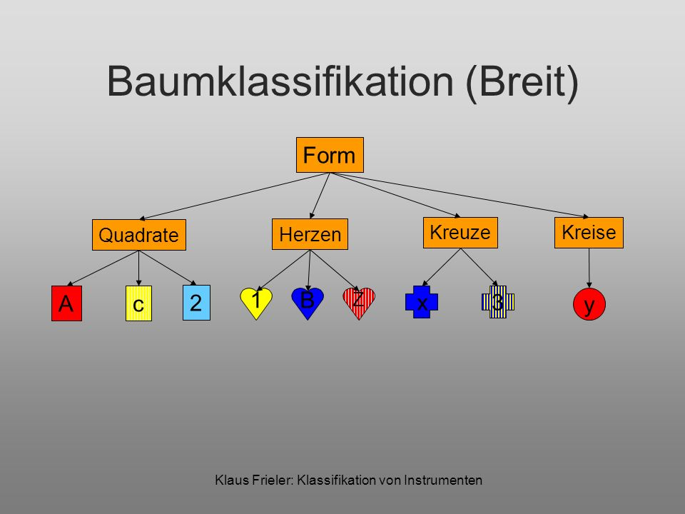 Baumklassifikation (Breit)