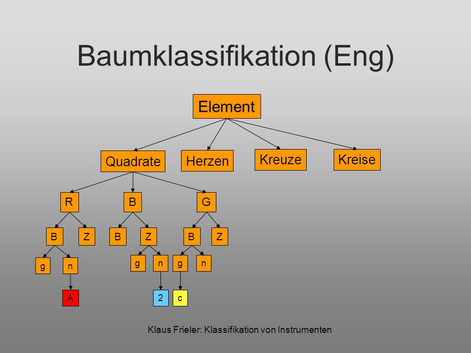 Baumklassifikation (Eng)