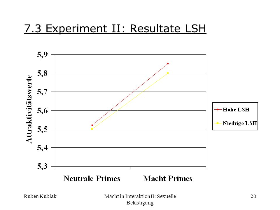 7.3 Experiment II: Resultate LSH