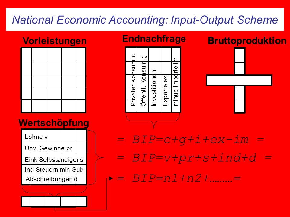 National Economic Accounting: Input-Output Scheme