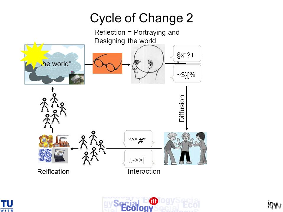 Cycle of Change 2 Reflection = Portraying and Designing the world