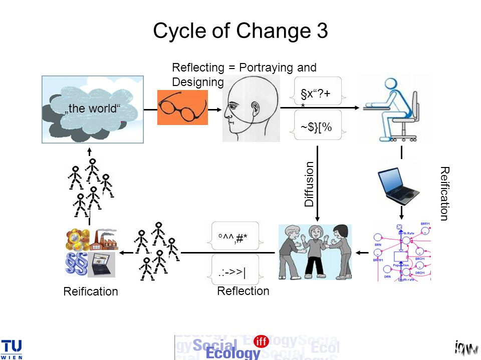 Cycle of Change 3 Reflecting = Portraying and Designing §x +*