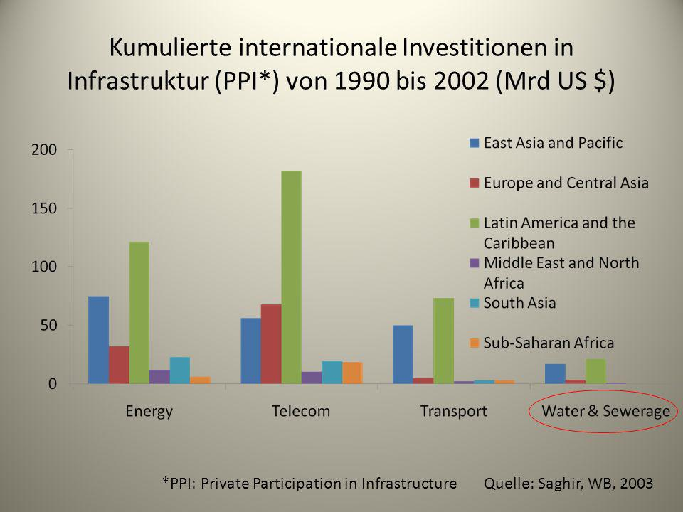 Kumulierte internationale Investitionen in Infrastruktur (PPI
