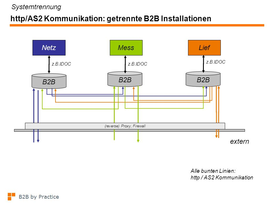 http/AS2 Kommunikation: getrennte B2B Installationen