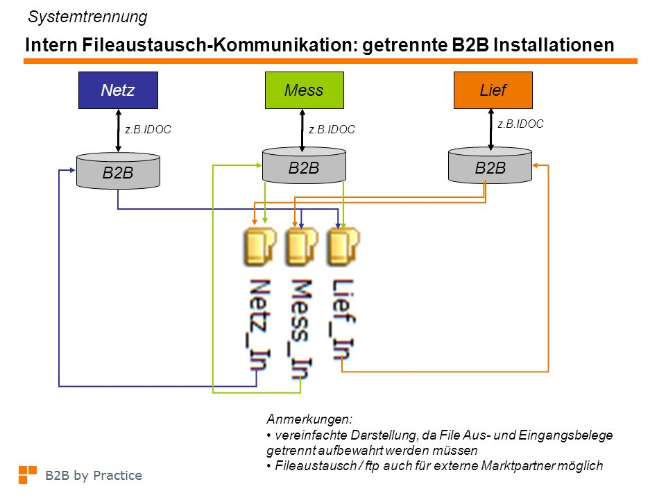 Intern Fileaustausch-Kommunikation: getrennte B2B Installationen