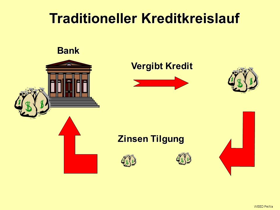 Traditioneller Kreditkreislauf