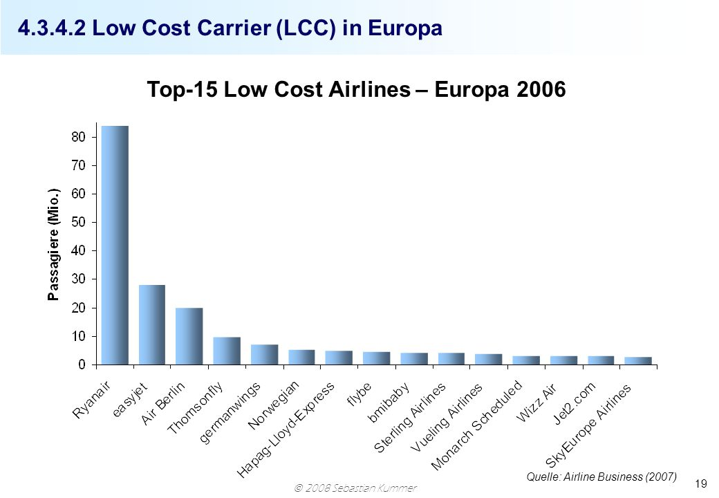 Low Cost Carrier (LCC) in Europa