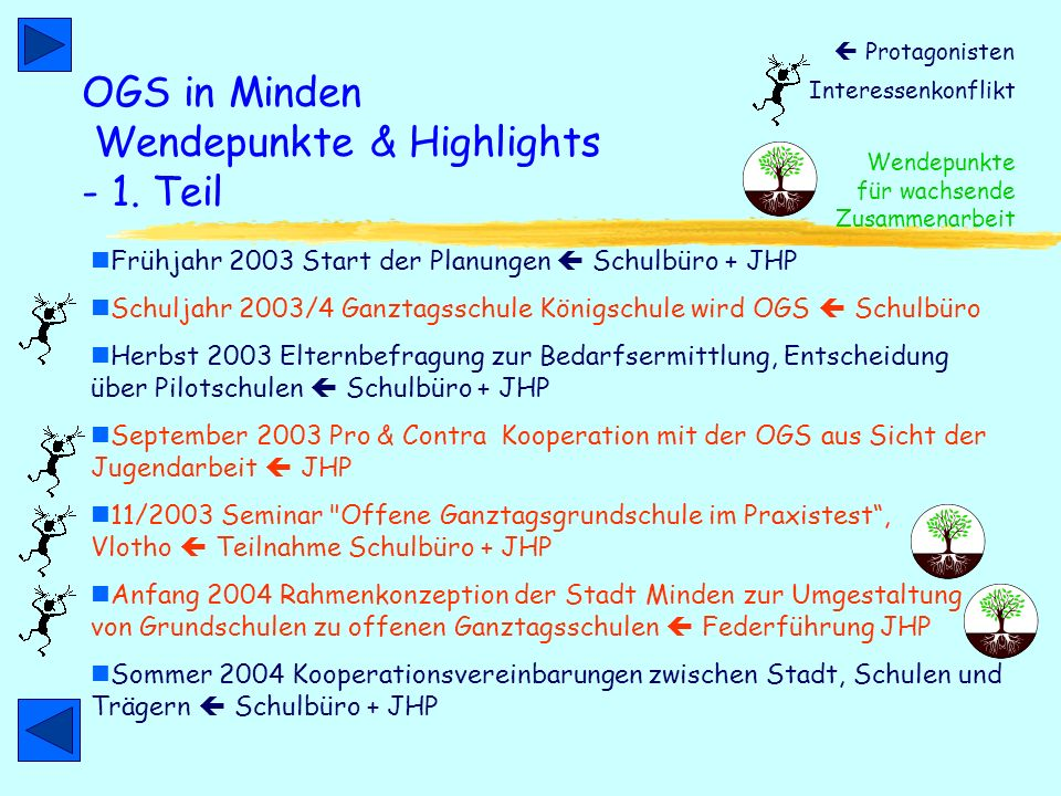 OGS in Minden Wendepunkte & Highlights - 1. Teil