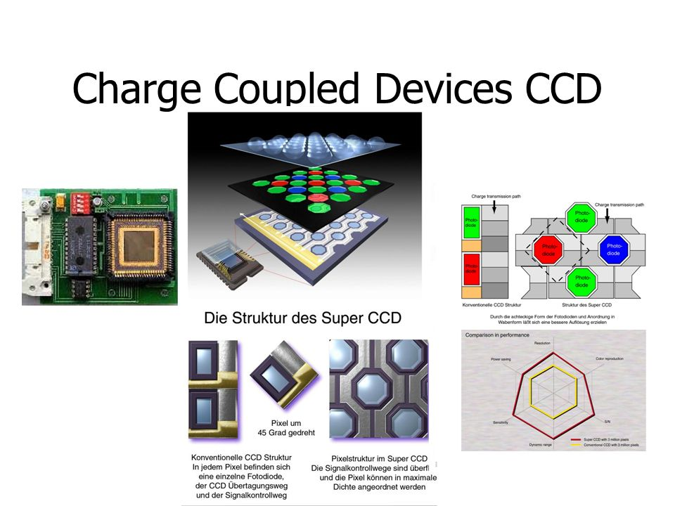 Charge Coupled Devices CCD