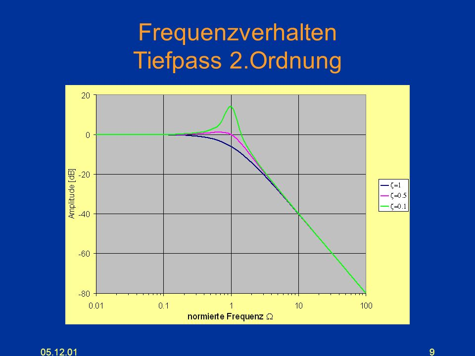 Tiefpass 2