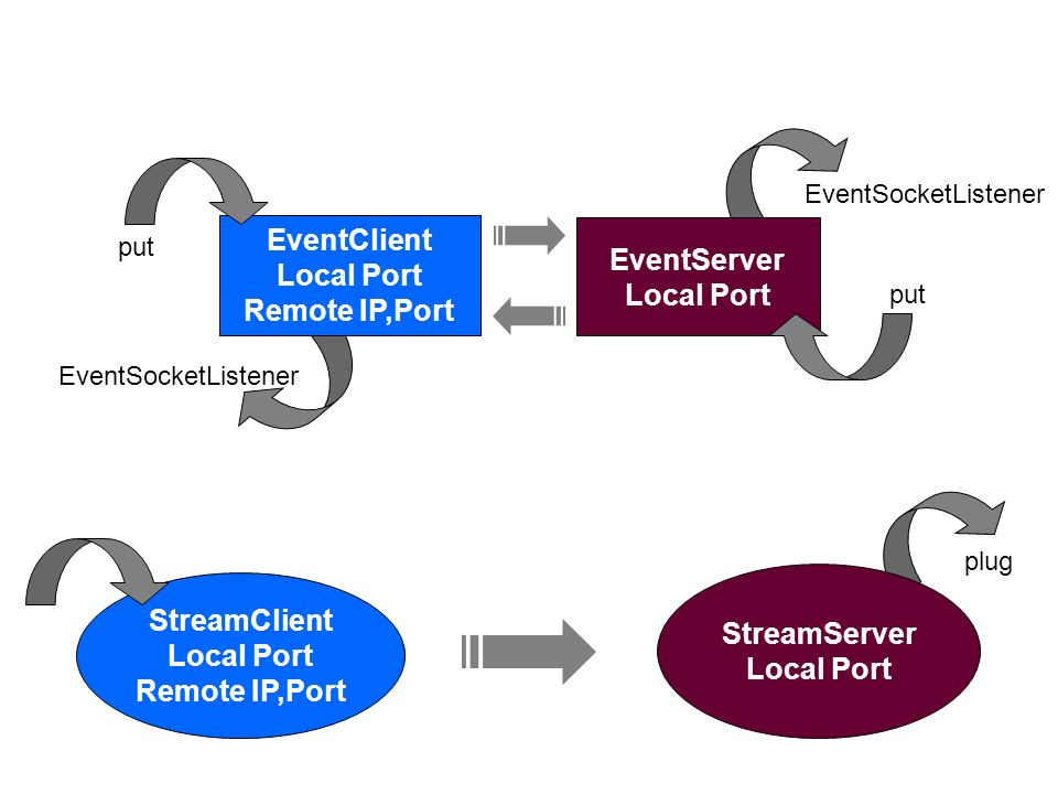 EventClient EventServer Local Port Local Port Remote IP,Port