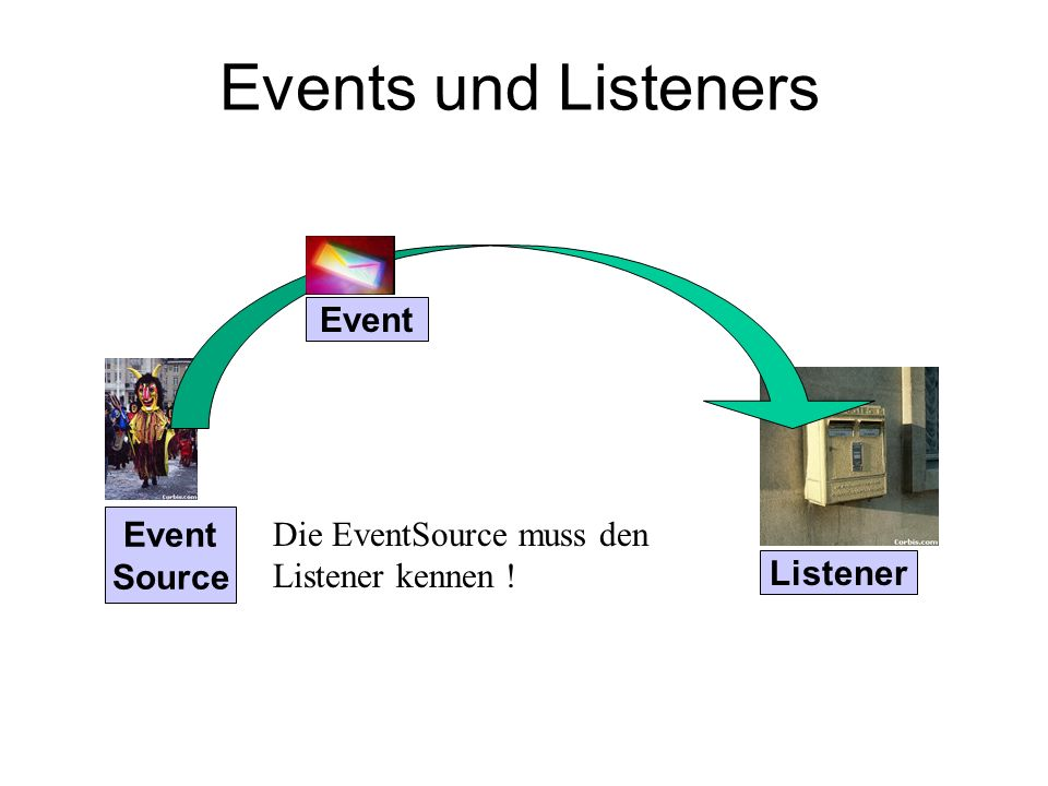 Events und Listeners Event Event Source