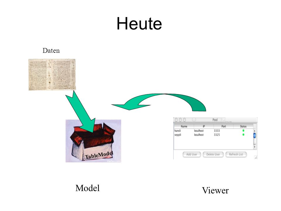 Heute Model Viewer Daten TableModel