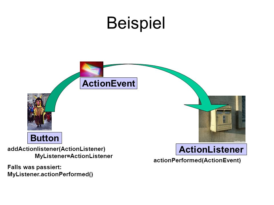 Beispiel ActionEvent Button ActionListener