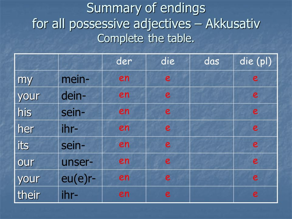 Summary of endings for all possessive adjectives – Akkusativ Complete the table.