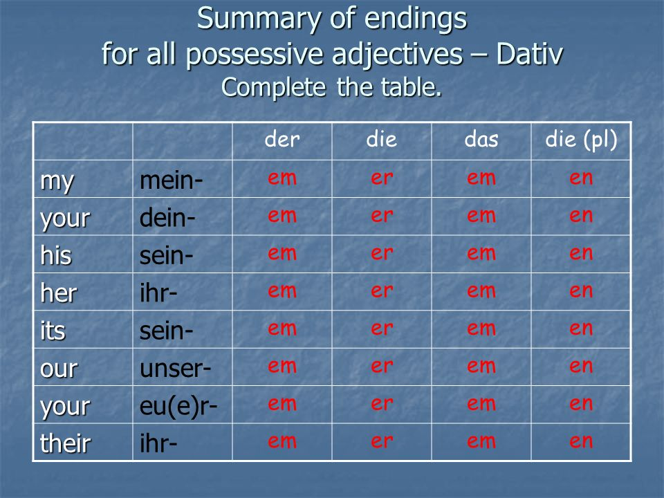 Summary of endings for all possessive adjectives – Dativ Complete the table.