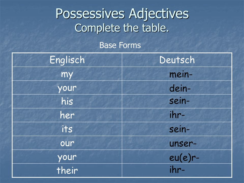 Possessives Adjectives Complete the table.