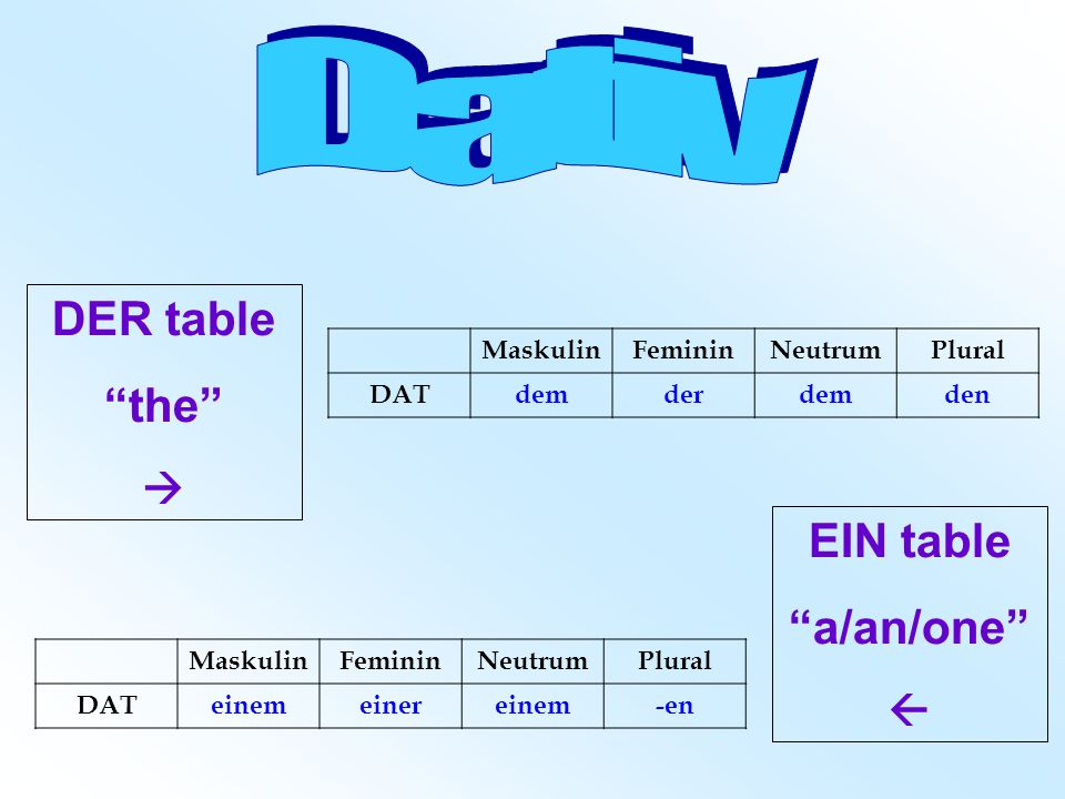 Dativ DER table the EIN table a/an/one   Maskulin Feminin