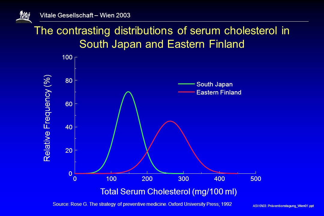 1 The contrasting distributions of serum cholesterol in South Japan and Eastern Finland