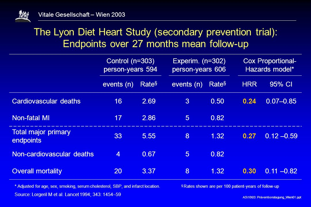 1 The Lyon Diet Heart Study (secondary prevention trial): Endpoints over 27 months mean follow-up. Control (n=303) person-years 594.
