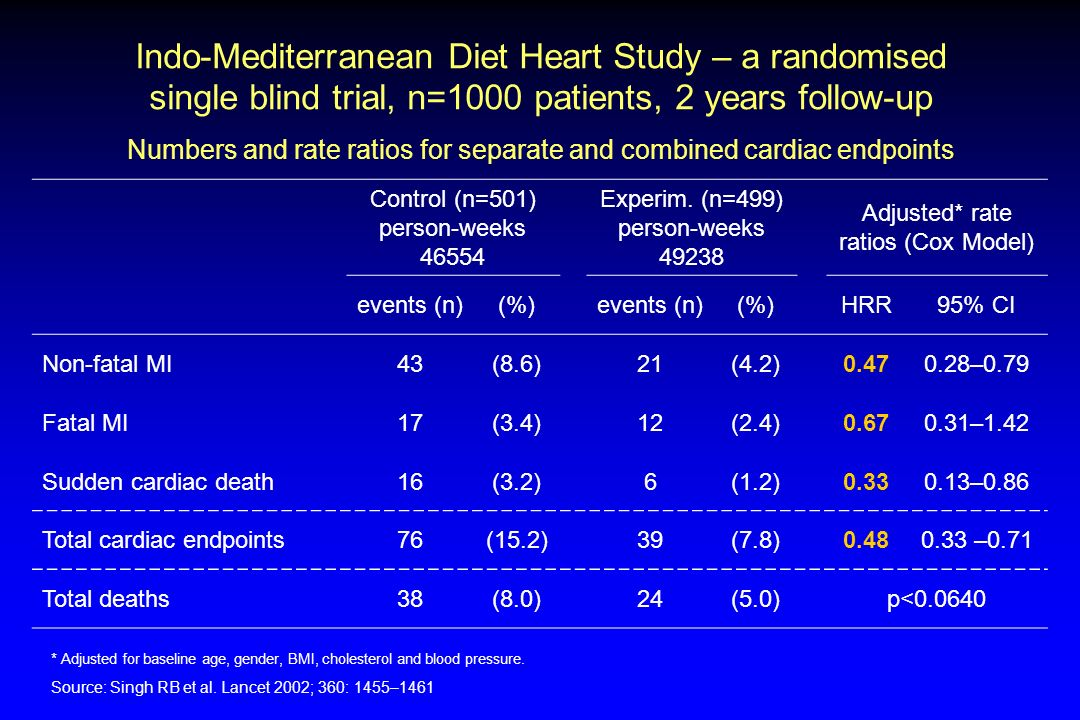 1 Indo-Mediterranean Diet Heart Study – a randomised single blind trial, n=1000 patients, 2 years follow-up.