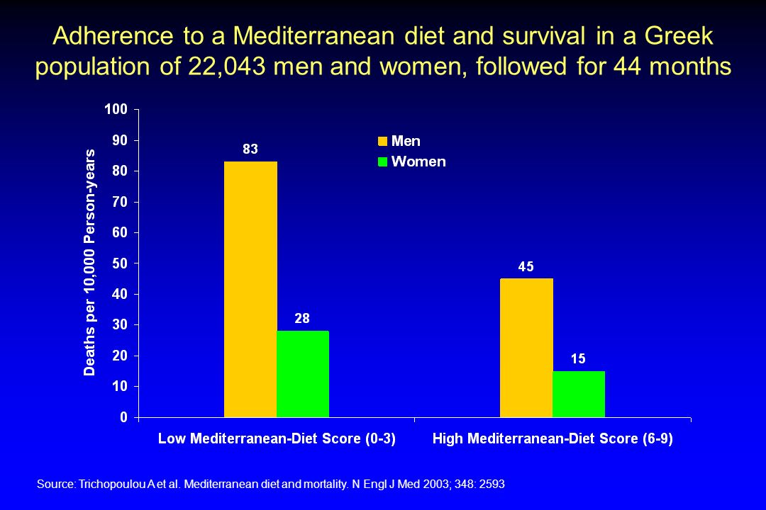 Adherence to a Mediterranean diet and survival in a Greek population of 22,043 men and women, followed for 44 months