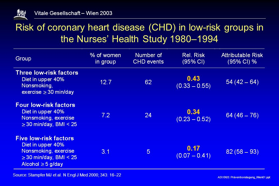 1 Risk of coronary heart disease (CHD) in low-risk groups in the Nurses' Health Study 1980–1994.