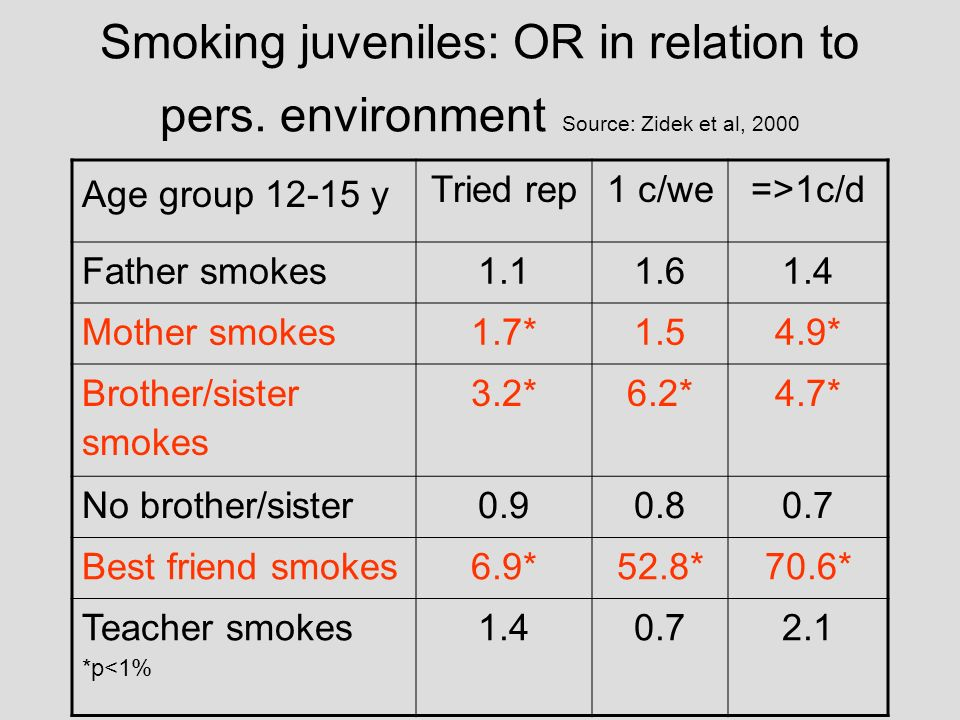 Smoking juveniles: OR in relation to pers