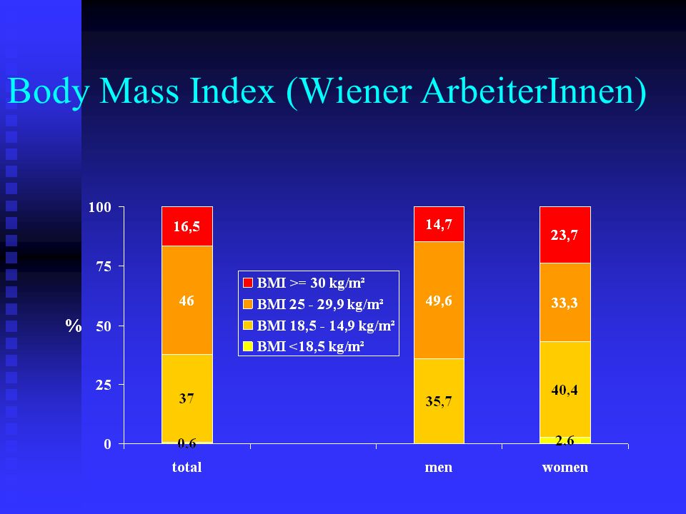 Body Mass Index (Wiener ArbeiterInnen)