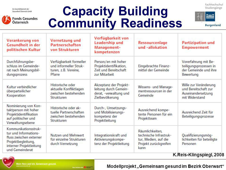 Capacity Building Community Readiness