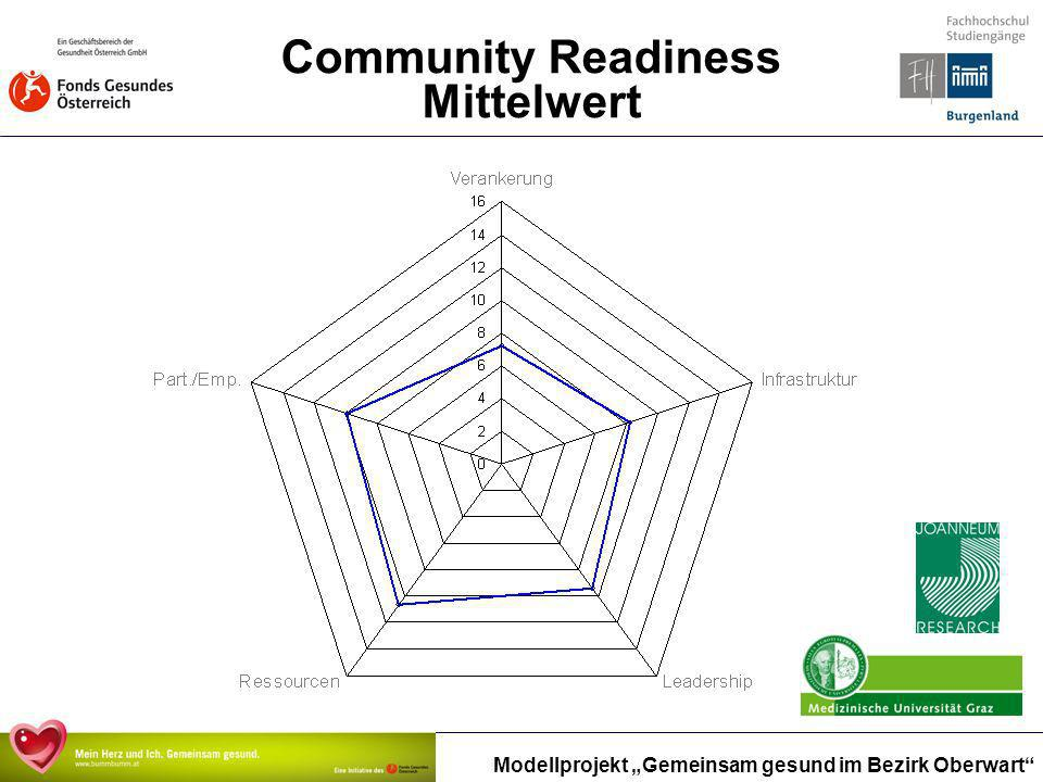Community Readiness Mittelwert
