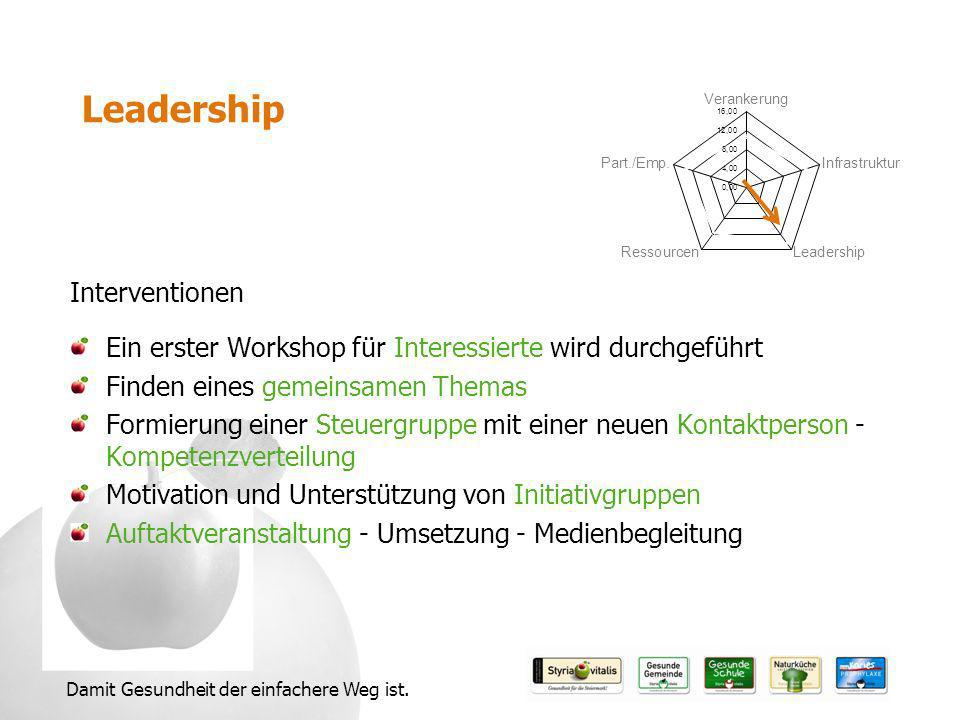 Leadership Interventionen