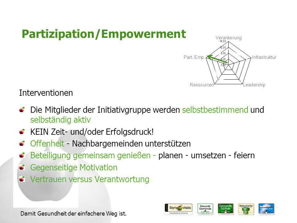 Partizipation/Empowerment