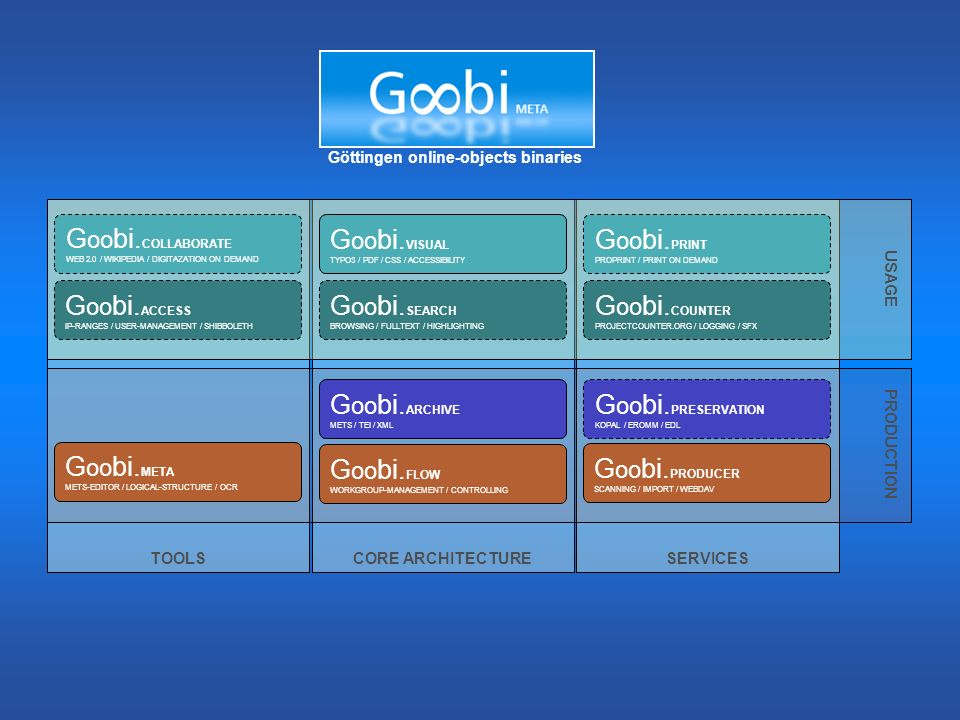 Goobi.COLLABORATE Goobi.VISUAL Goobi.PRINT Goobi.ACCESS Goobi.SEARCH