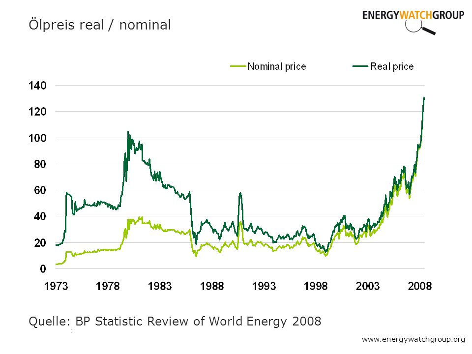 Ölpreis real / nominal Quelle: BP Statistic Review of World Energy 2008 :