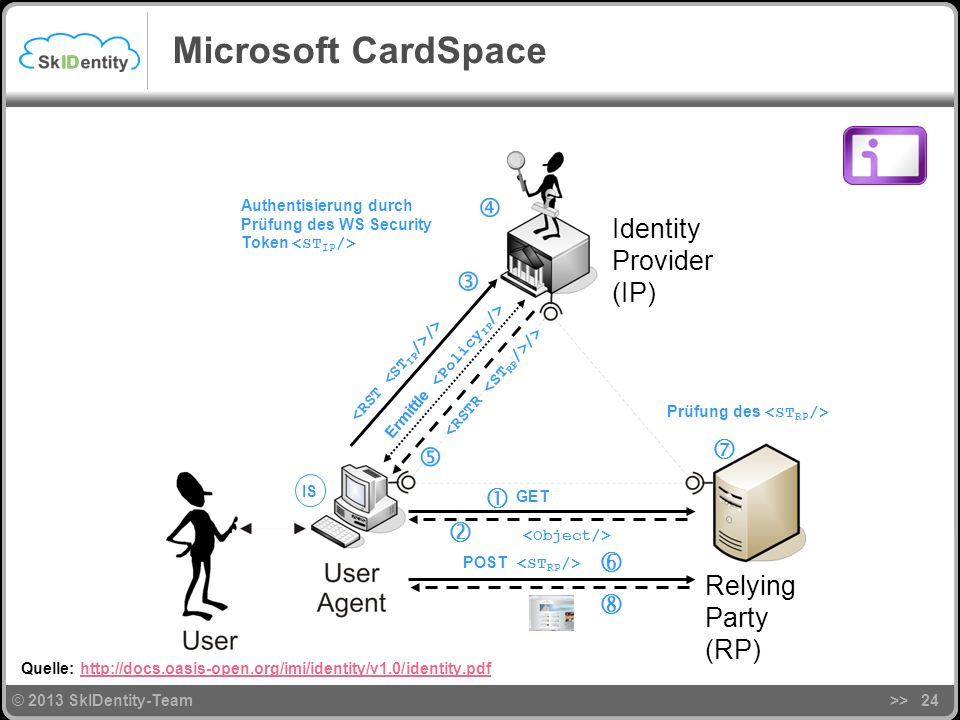 Microsoft CardSpace  Identity Provider (IP)       Relying 