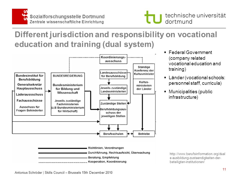 Different jurisdiction and responsibility on vocational education and training (dual system)
