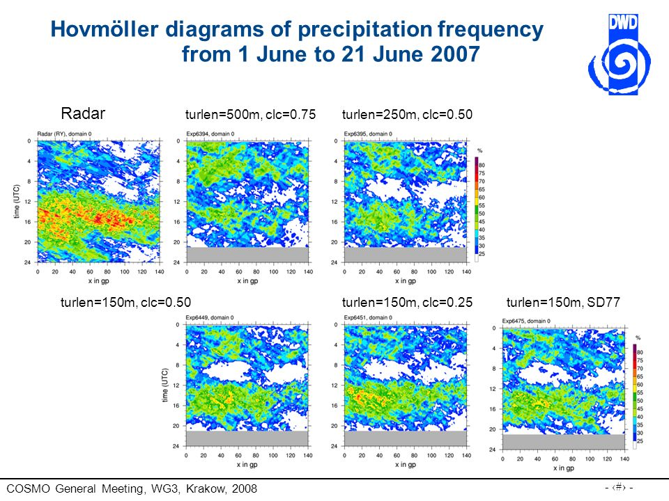 Hovmöller diagrams of precipitation frequency