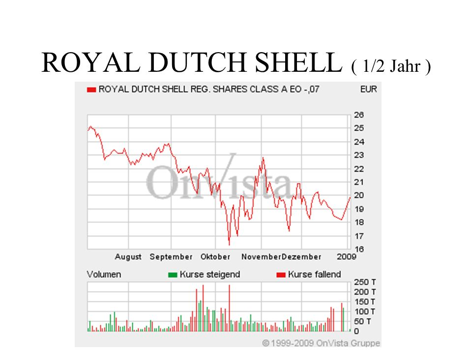 ROYAL DUTCH SHELL ( 1/2 Jahr )