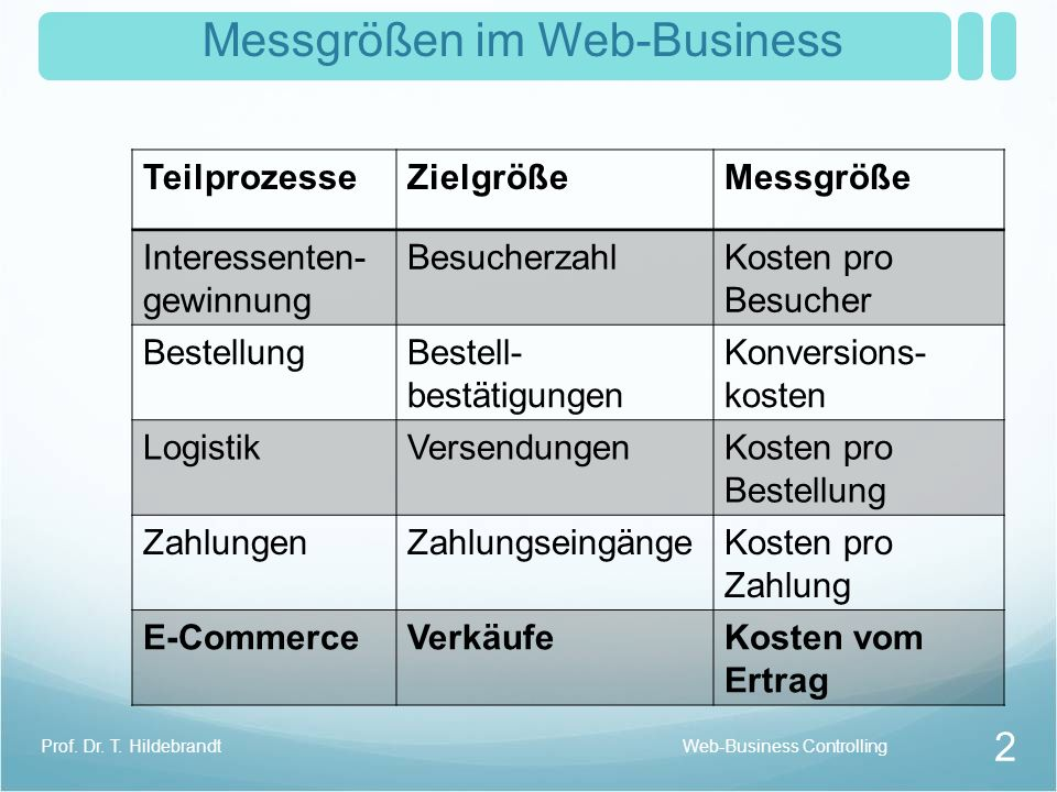 Messgrößen im Web-Business